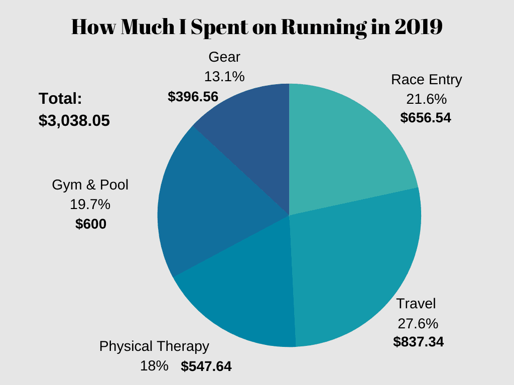 chart of how much I spend on running in a year