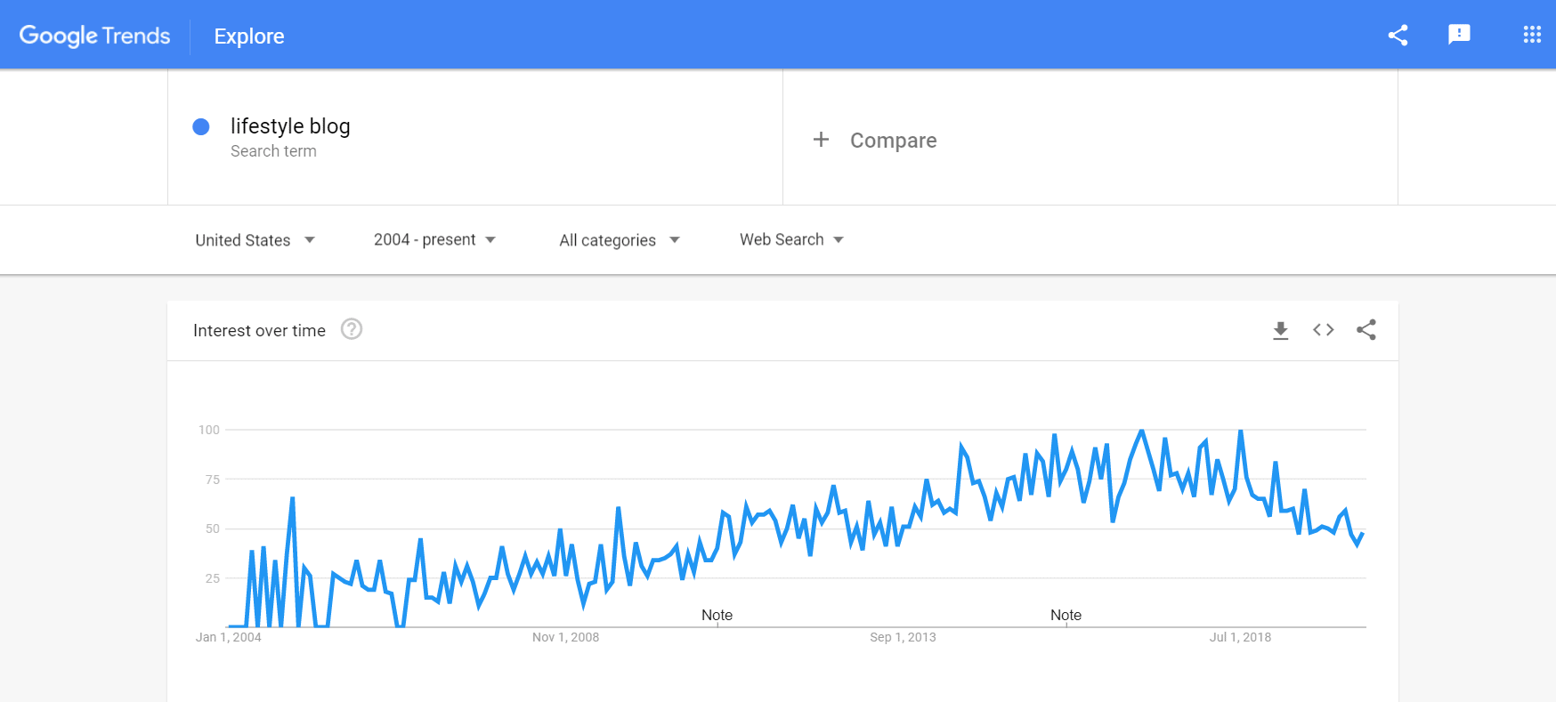 google trends of