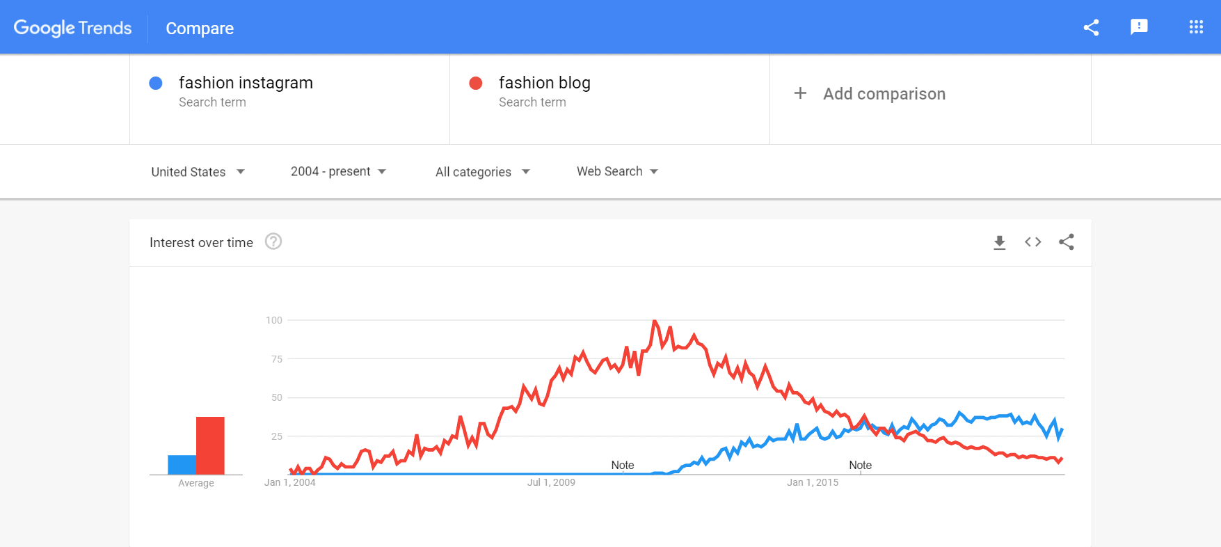 google trends of fashion blog vs. fashion instagram, where fashion blogging declines as fashion instagramming rises