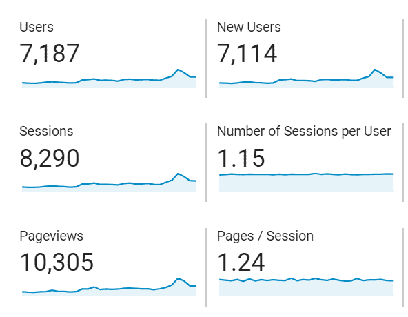 screenshot of my April traffic in sessions and pageviews