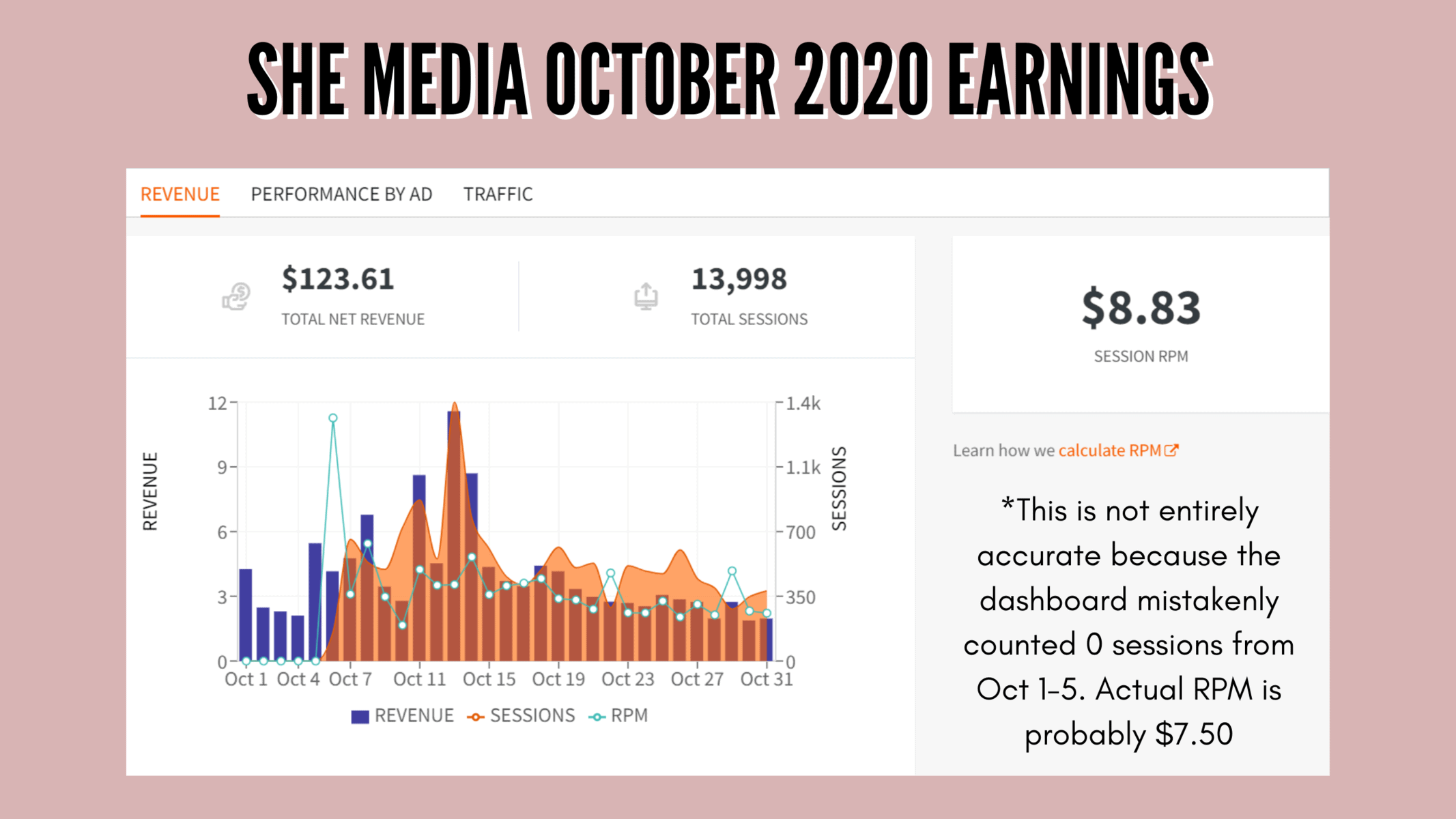 My October 2020 earnings with SHE Media - $124 with 14k sessions for an RPM of $8.87, though some sessions weren't accurately counted and my real RPM is probably $7.50