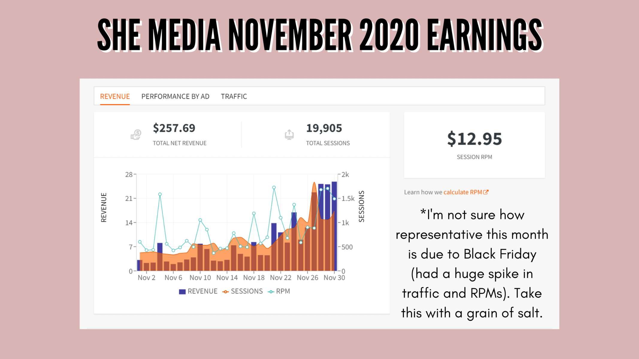 My November 2020 earnings with SHE Media - $258 with 19.9k sessions for an RPM of $12.95