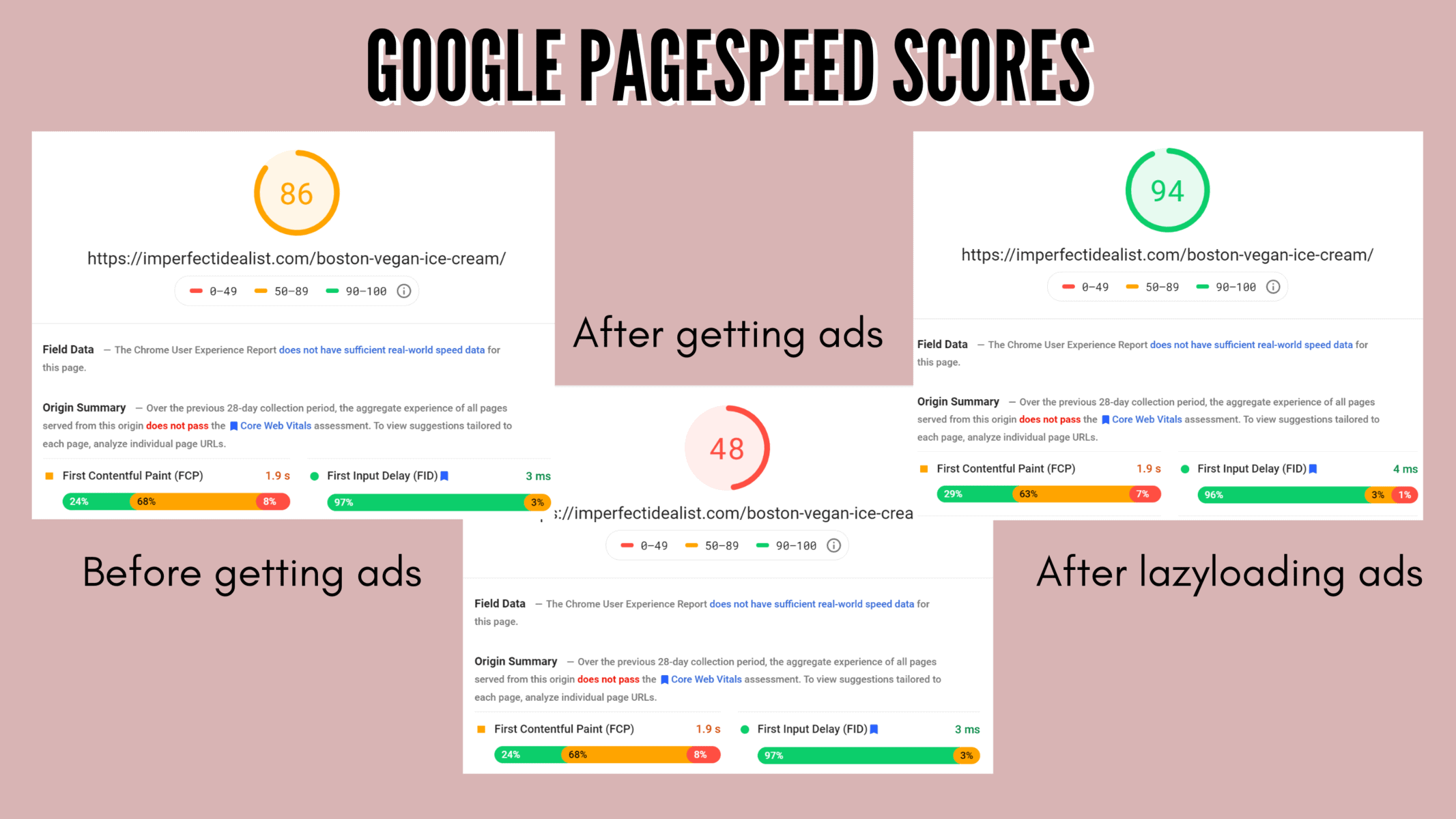 My Google pagespeed scores before ads (86), after (48), and after lazyloading ads (94)