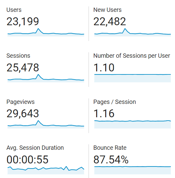 Blog stats for October 2020 - 25.5k sessions and 29.6k pageviews with an 87.5% bounce rate