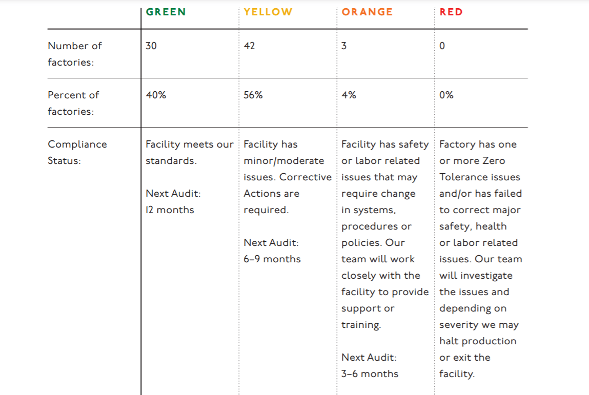 Madewell's factory compliance in its Do Well Report
